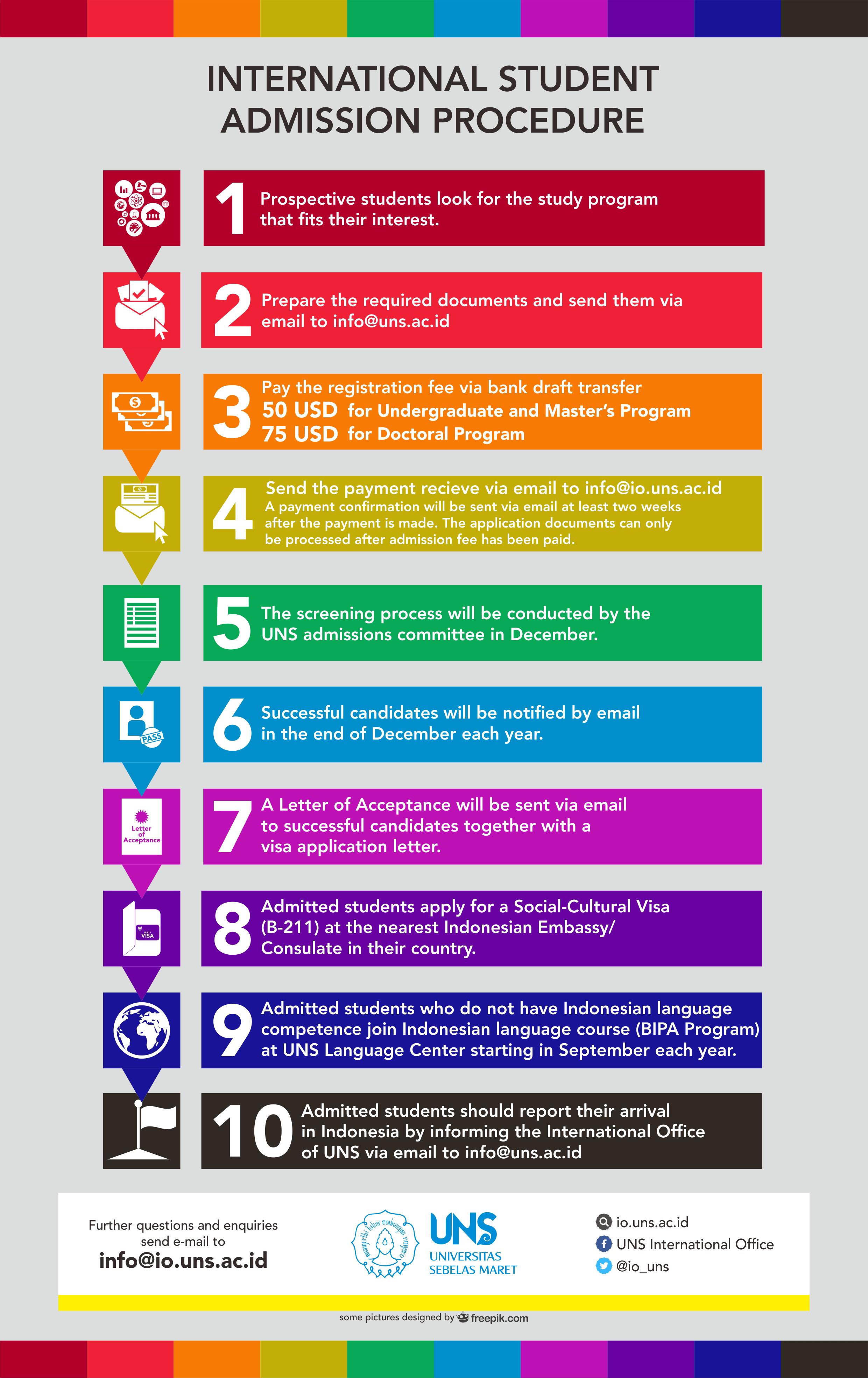 UNS International Student Admission Procedure