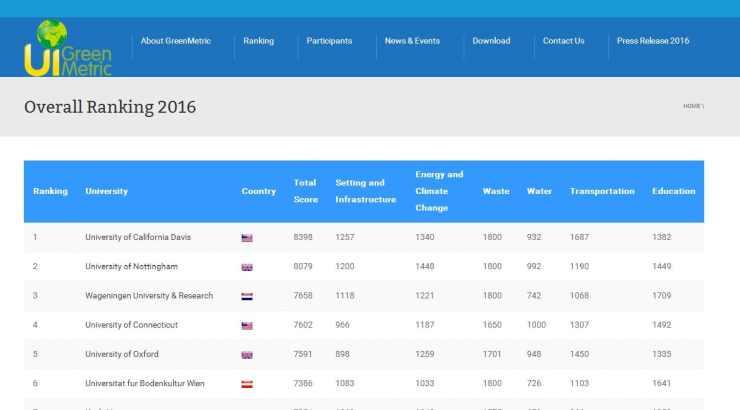 GreenMetric World University Ranking 2016, UNS Ranks 76th