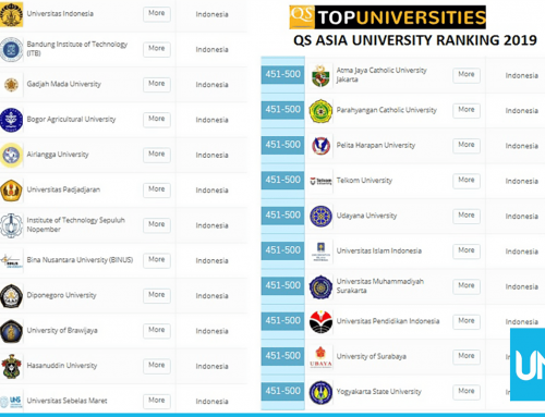 UNS Managed to Occupy The Top 10 Asian University Ranking (AUR)