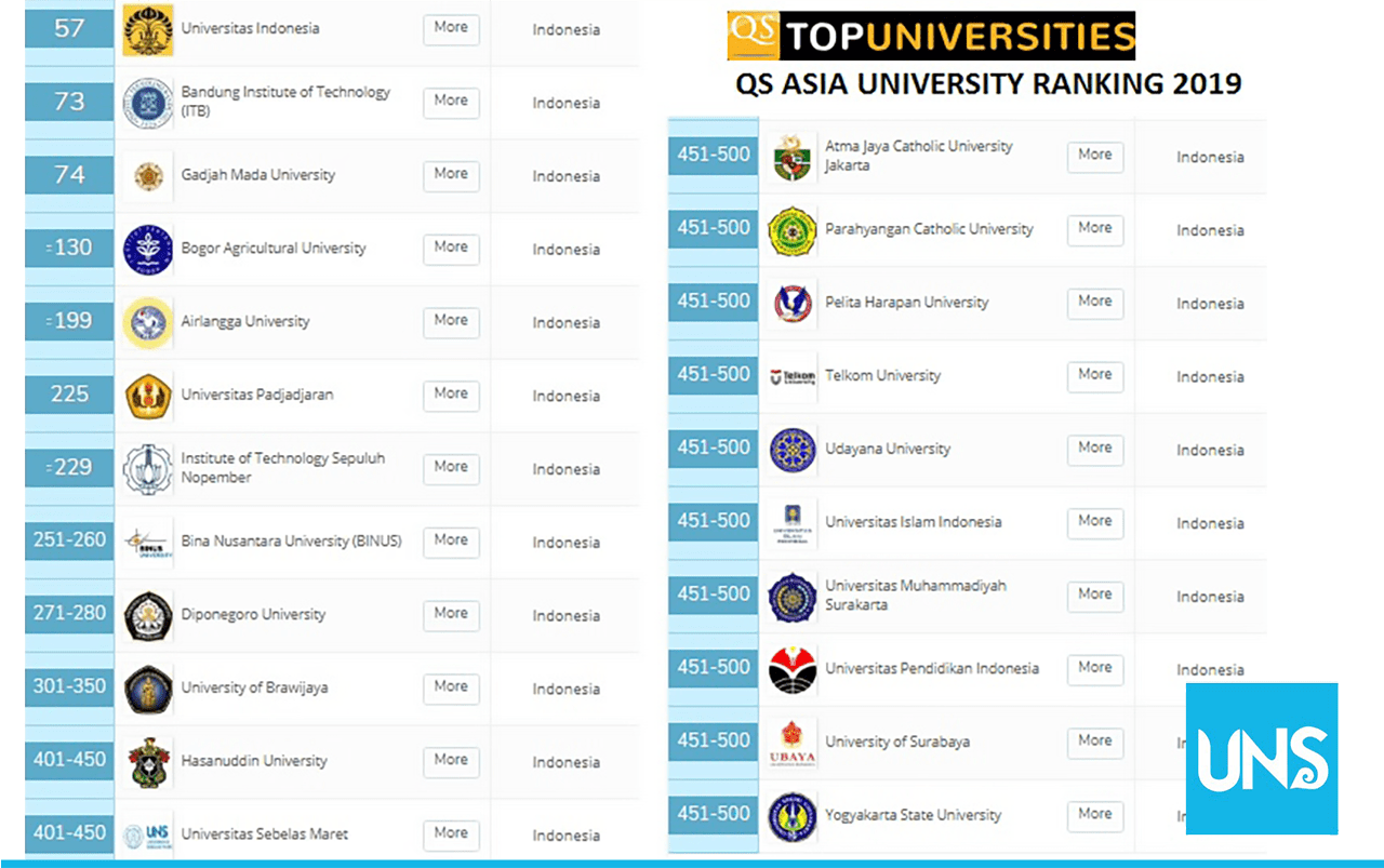 Asian University Rankings (AUR) 2019