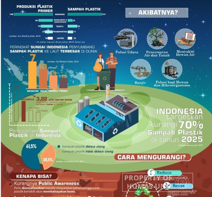 Building Public Awareness with Infographic, UNS Student Won STATFEST 2021